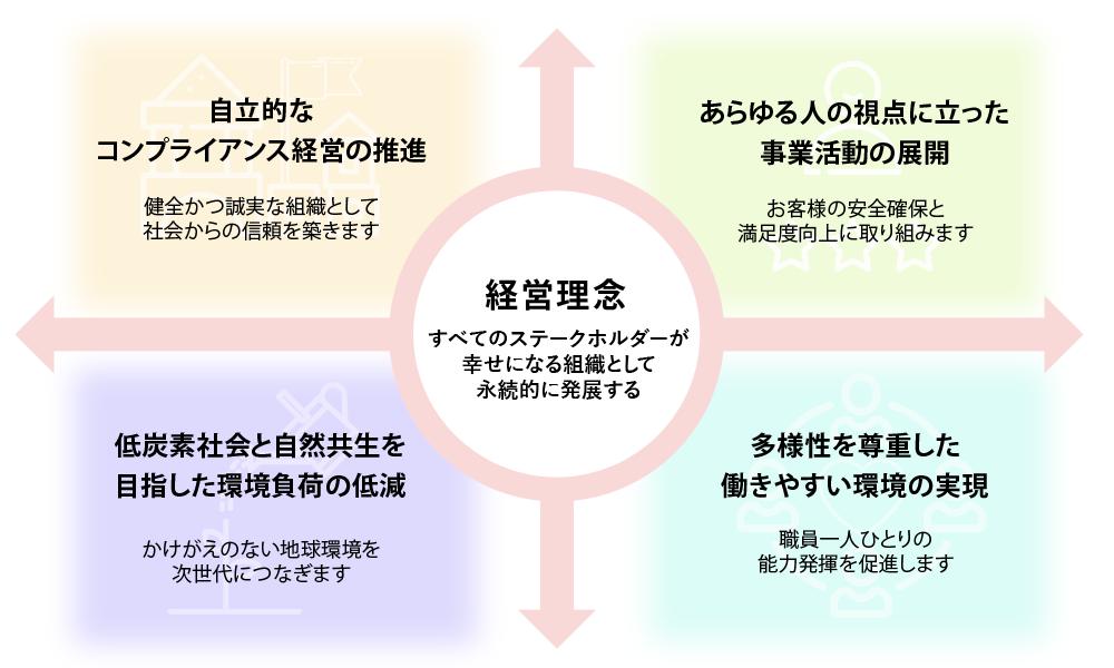 CSR・社会貢献活動の基本方針
