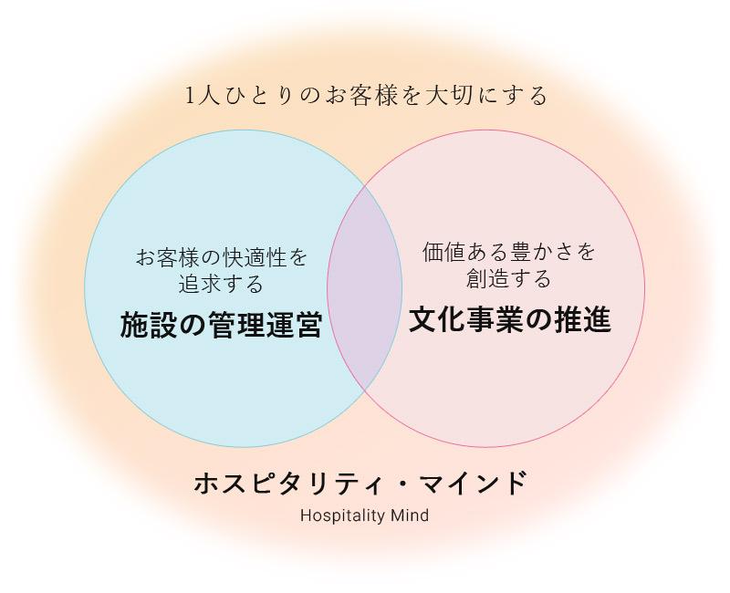 1人ひとりのお客さまを大切にする Hospitality Mind
